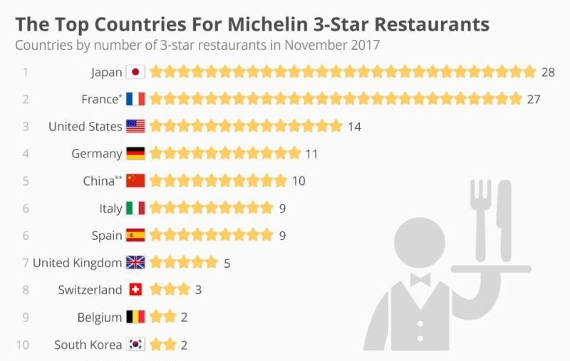Top Michelin Guide